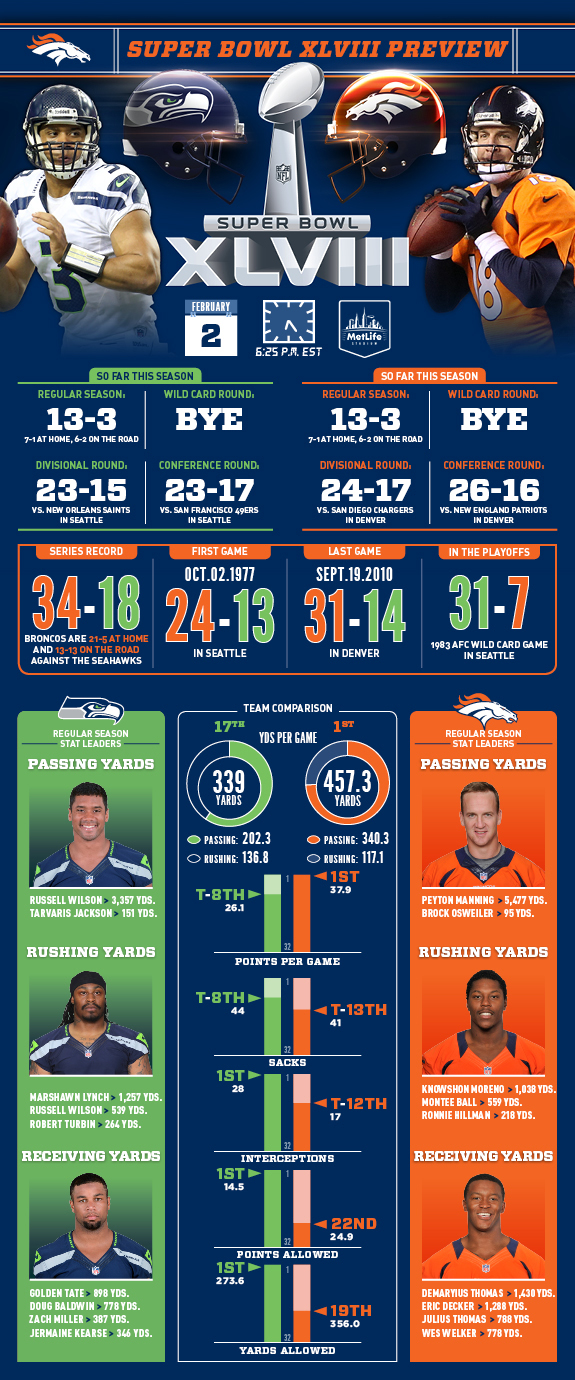 Infographic Preview of Super Bowl XLVIII